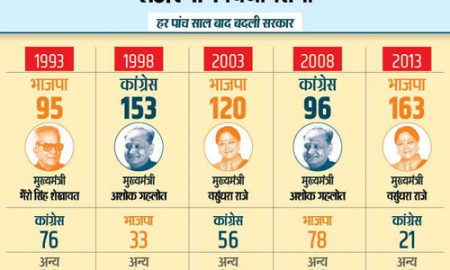 Rajasthan Election Result