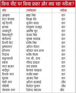 20 candidates under the responsibily of Manohar lal khattar - Delhi Chunav Result 2020